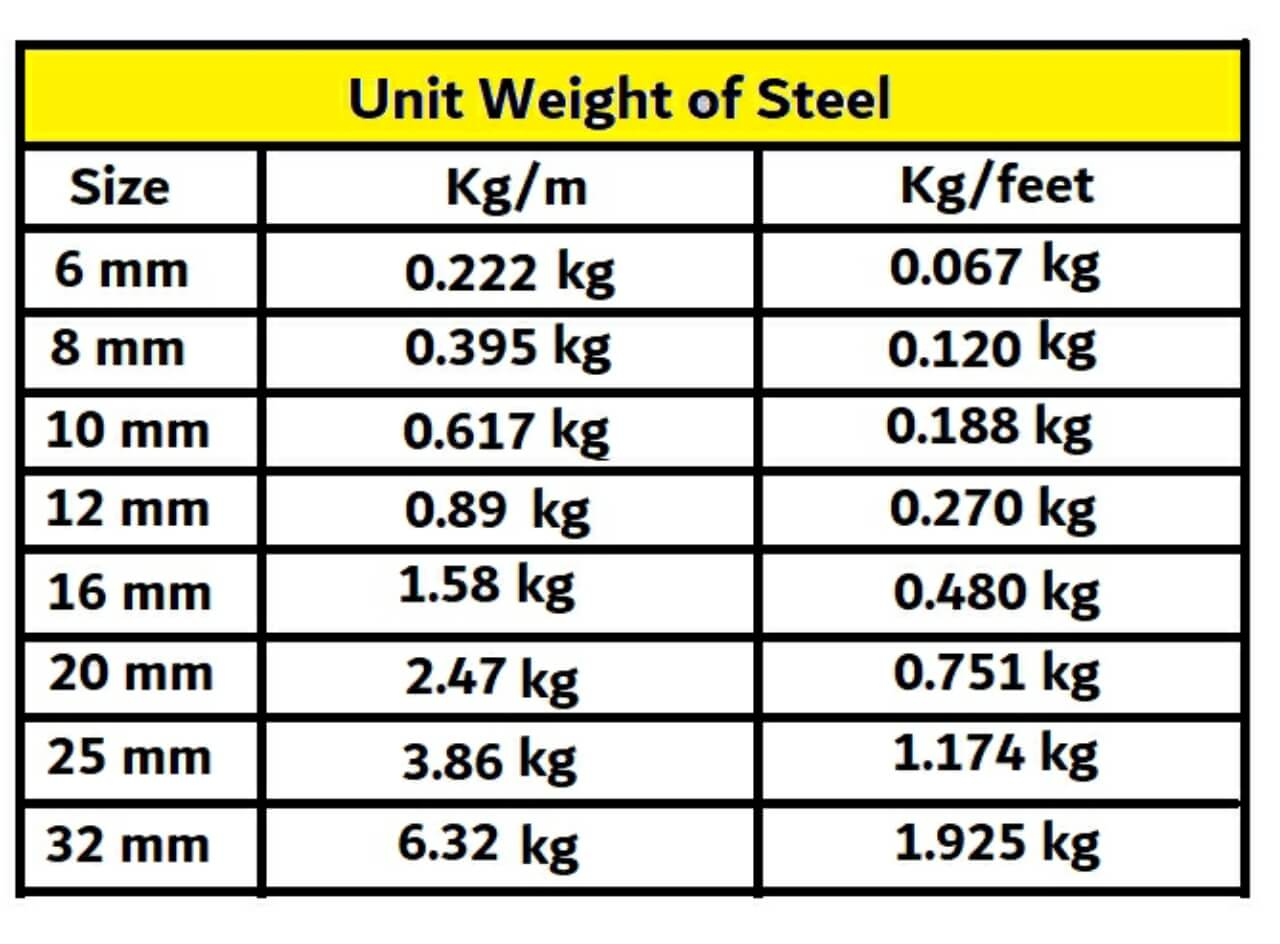 Unit weight of steel