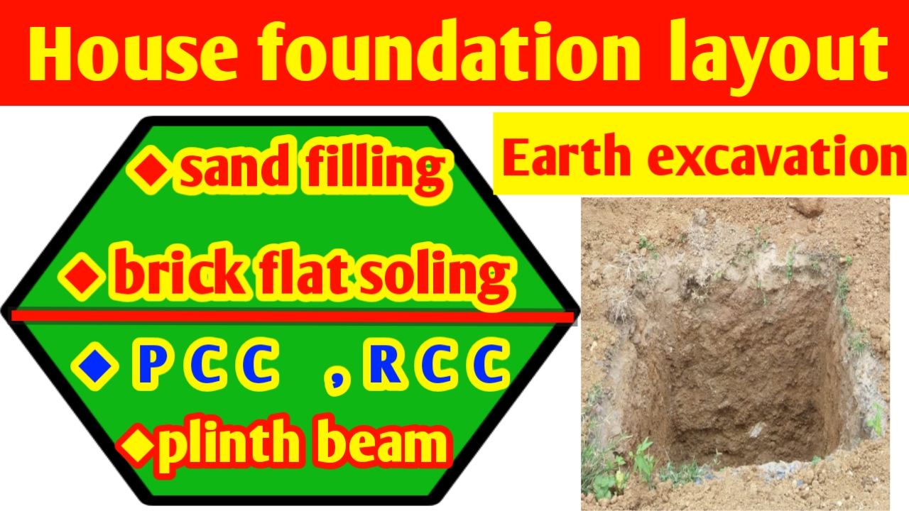 Building foundation layout plan and process