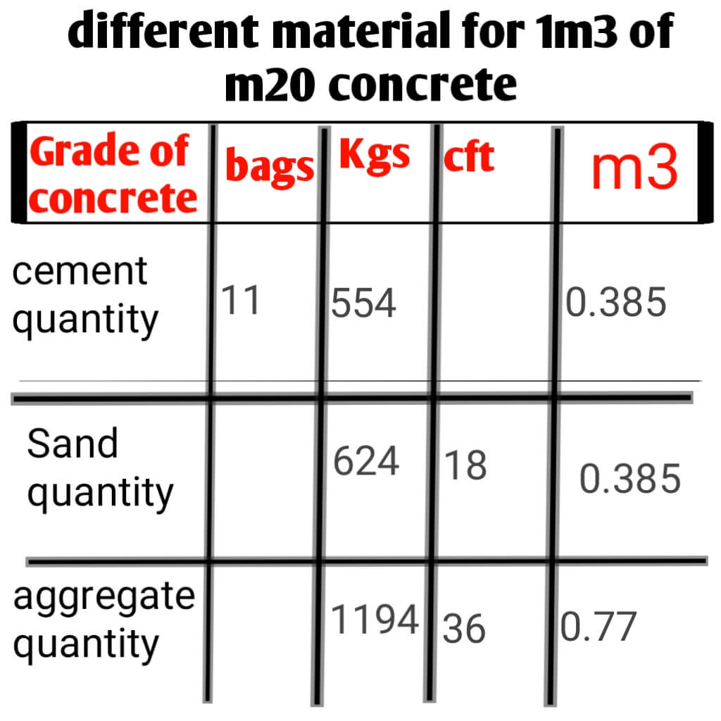 cement quantity in bags and kg and aggregate and sand quantity in cubic metre,cubic feet and kg for m25 concrete