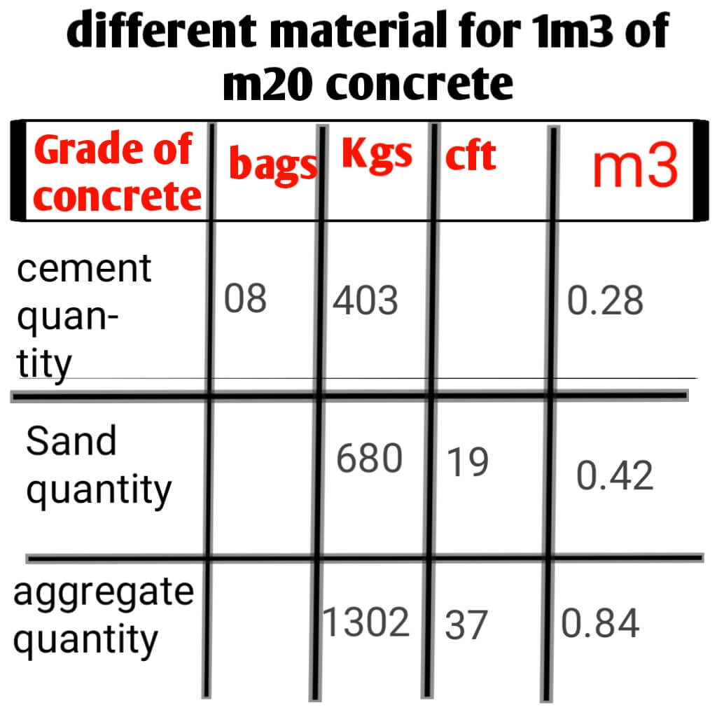cement quantity in bags and kg and aggregate and sand quantity in cubic metre,cubic feet and kg of m20 concrete