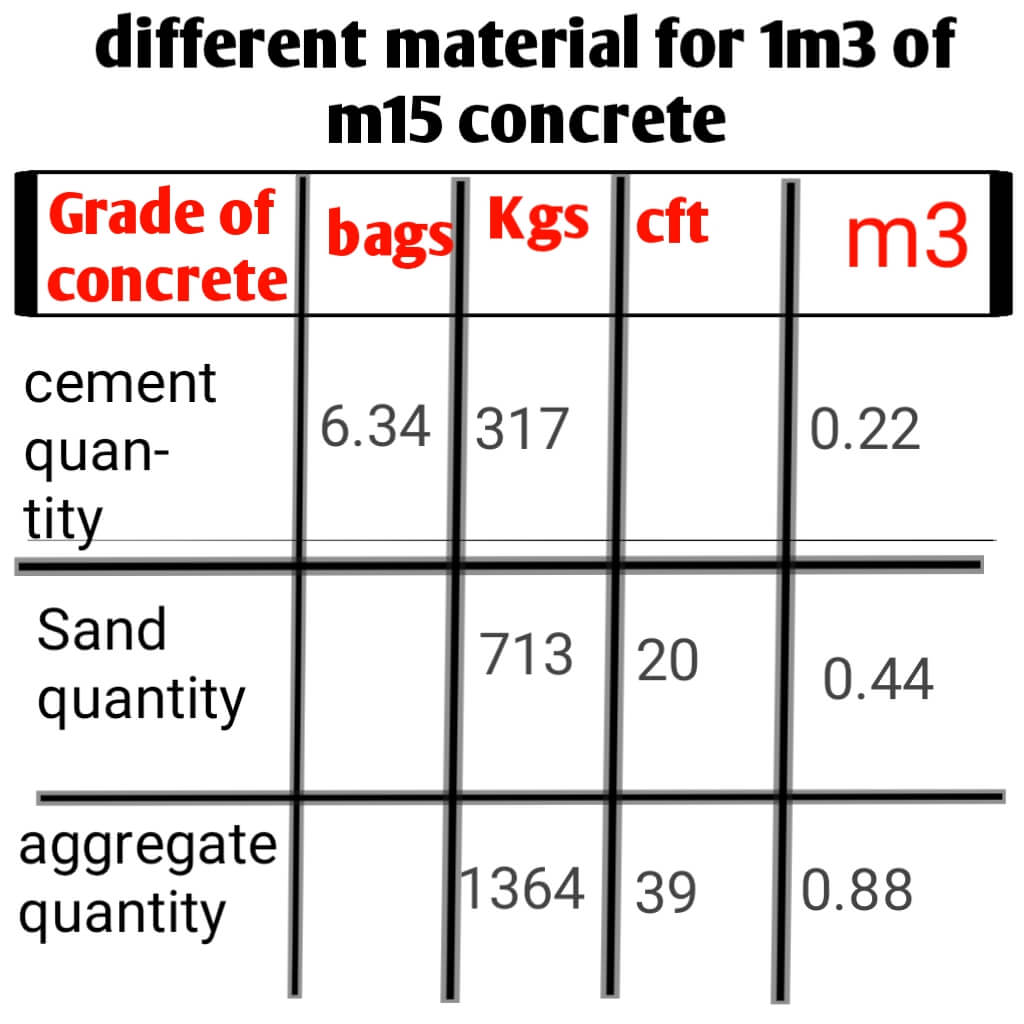 cement quantity in bags and kg and aggregate and sand quantity in cubic metre,cubic feet and kg of m15 concrete