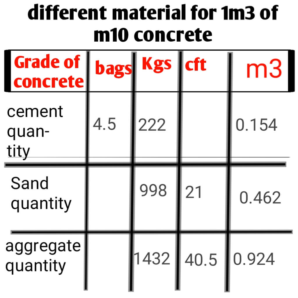 cement quantity in bags and kg and aggregate and sand quantity in cubic metre,cubic feet and kg of m10 concrete