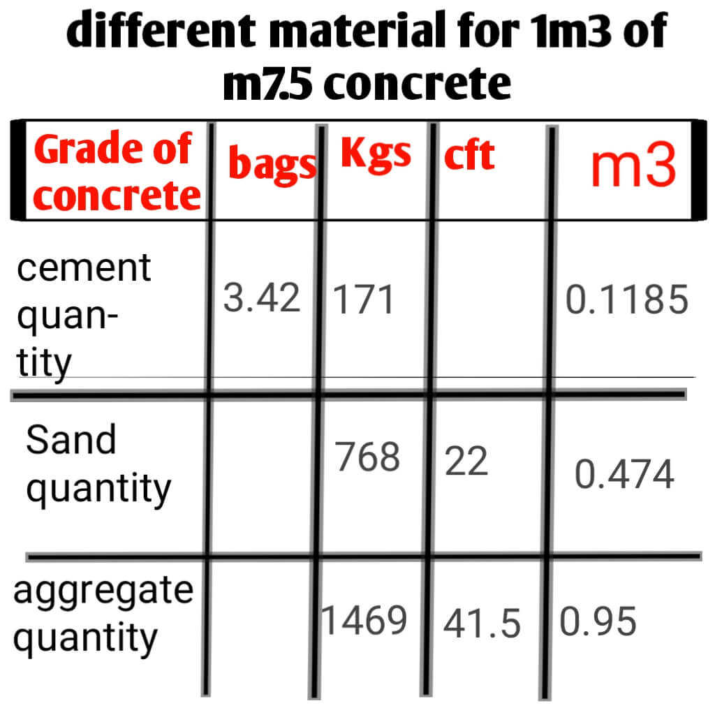 cement quantity in bags and kg and aggregate and sand quantity in cubic metre,cubic feet and kg of m7.5 concrete