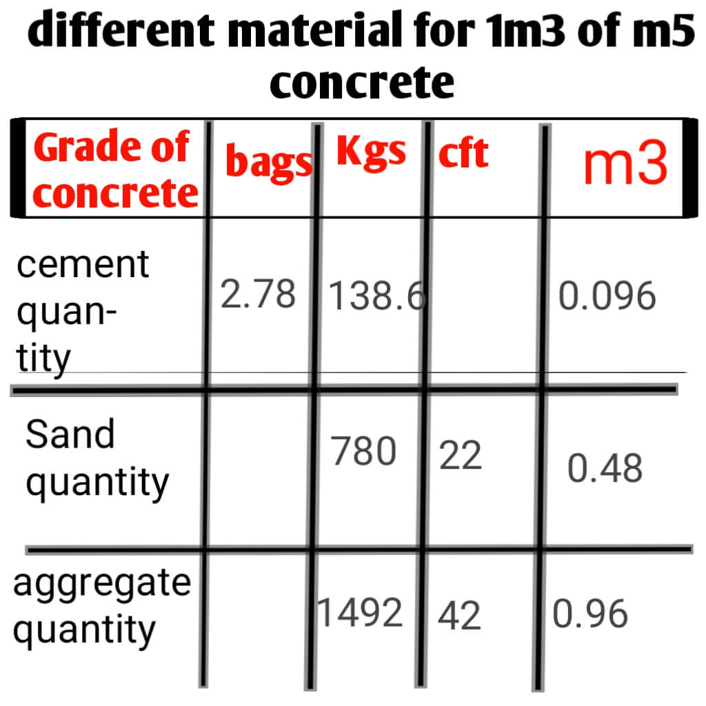 cement quantity in bags and kg and aggregate and sand quantity in cubic metre,cubic feet and kg of m5 concrete