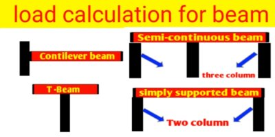 How to calculate load for beam per metre running length