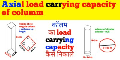 How to calculate axial load carrying capacity of column