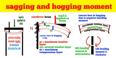 What is sagging and hogging bending moment