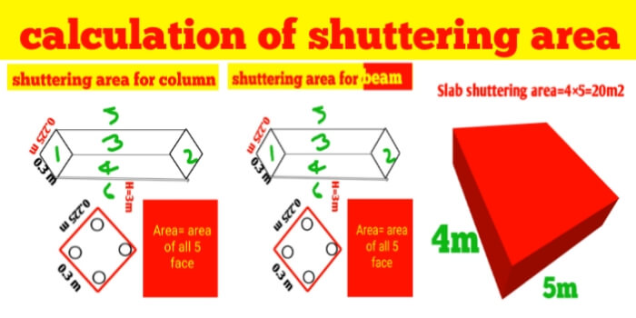 How to calculate the shuttering area of column, beam and slab
