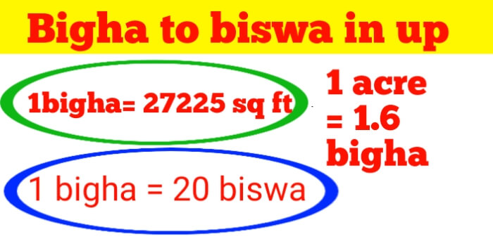 relation between biswa, bigha, acre and hectare in up