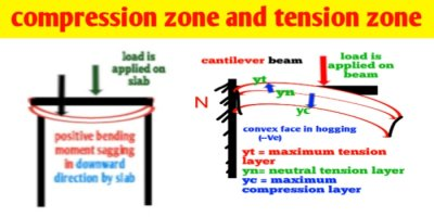 What is the tension zone and compression zone in a beam