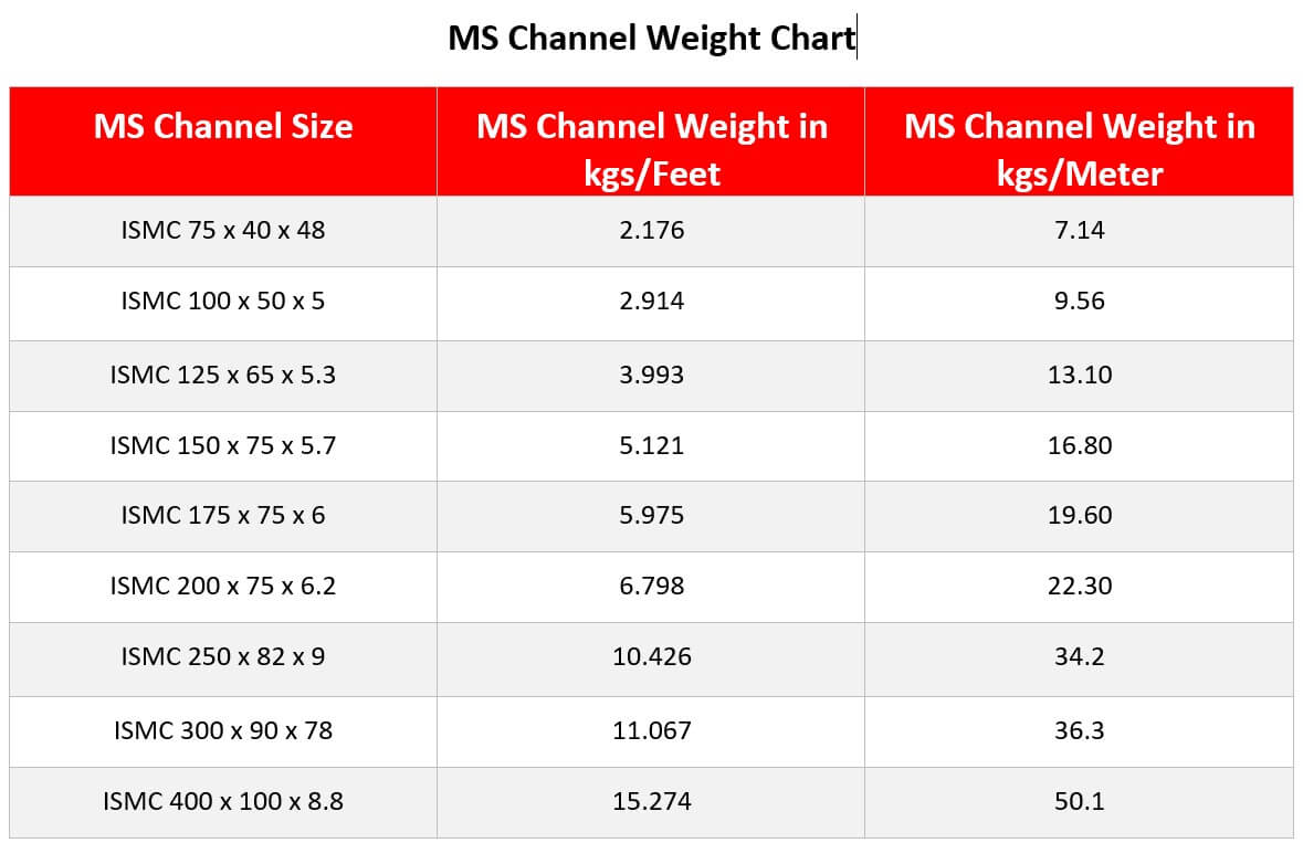 ms channel weight chart