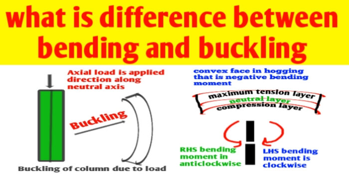 What is difference between bending and buckling