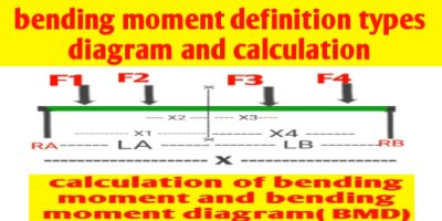 Bending moment definition equation Calculation and diagram