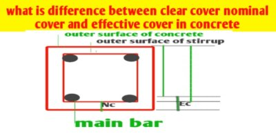 What is difference between clear cover nominal cover and effective cover in RCC