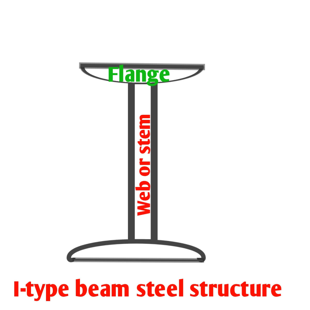 I- section of beam