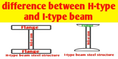 What is difference between H- type and I- type beam