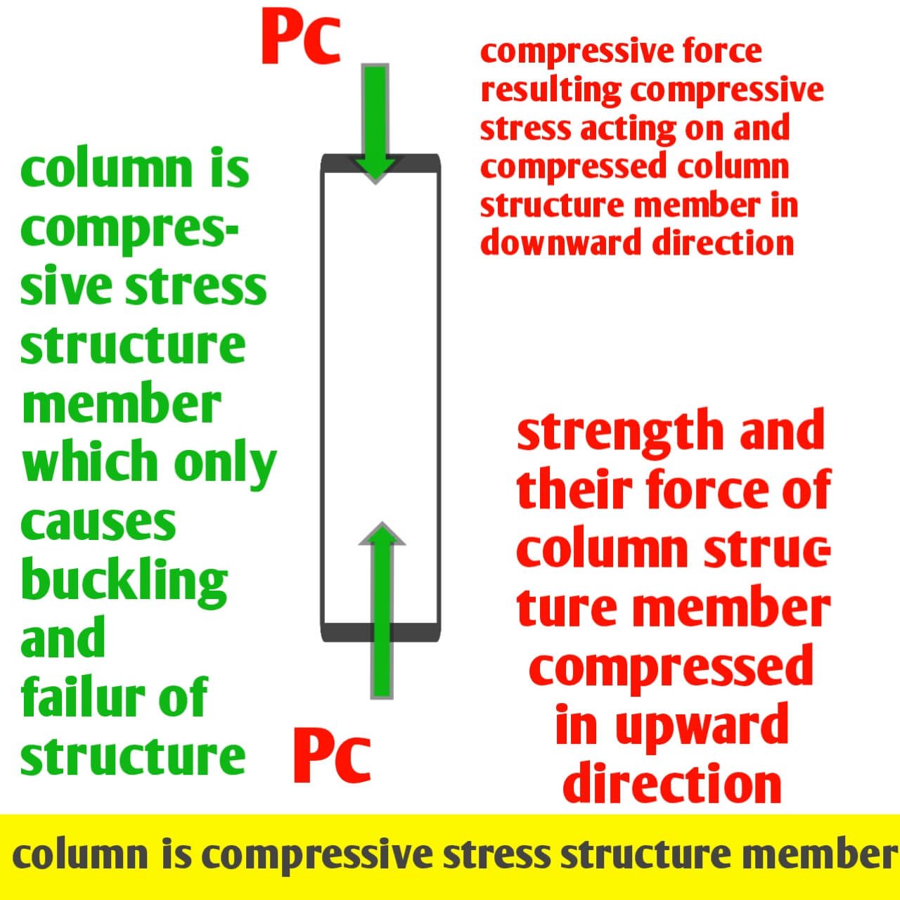 Compressive and tensile stresses in structural members