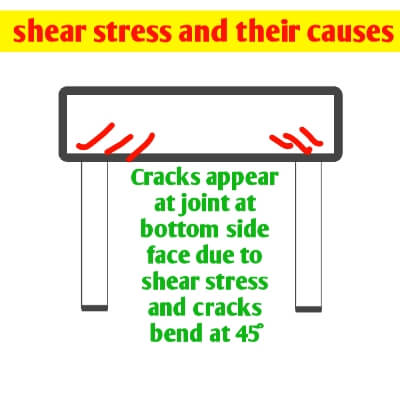 shear cracks developed due to shear stress in concrete beam