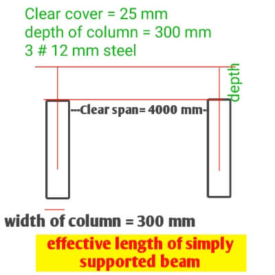 Determination of effective length of simply supported beam
