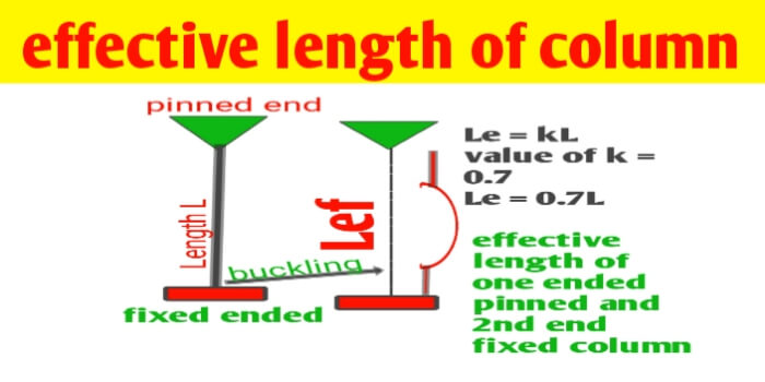 Determination of effective length of column