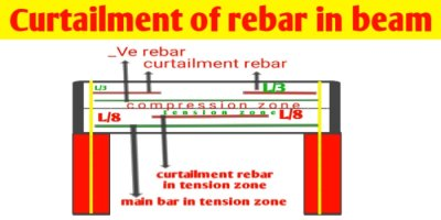 What is curtailment of reinforcement in beam