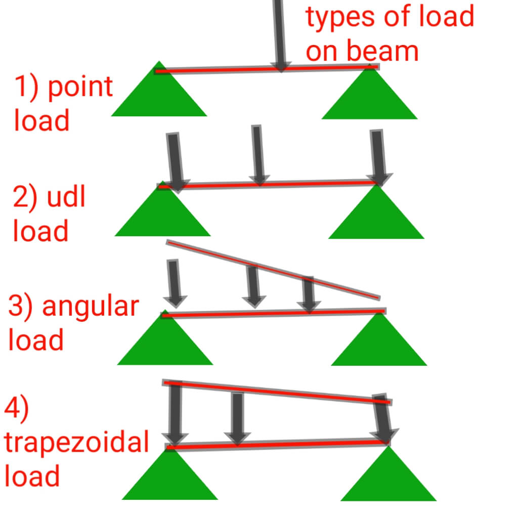 Types of load on beam