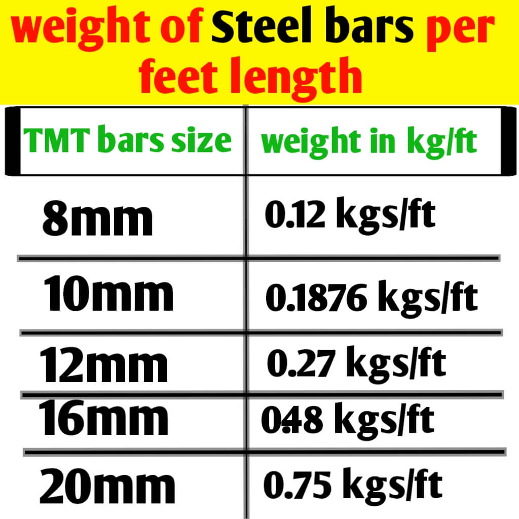 Weight of Steel bars per feet length