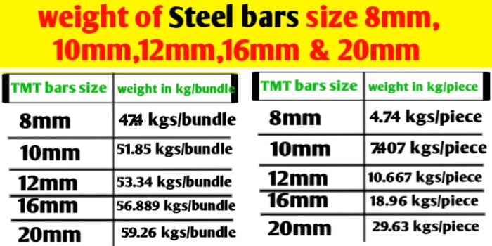 Weight of Steel bars size 8mm,10mm,12mm, 16mm & 20mm
