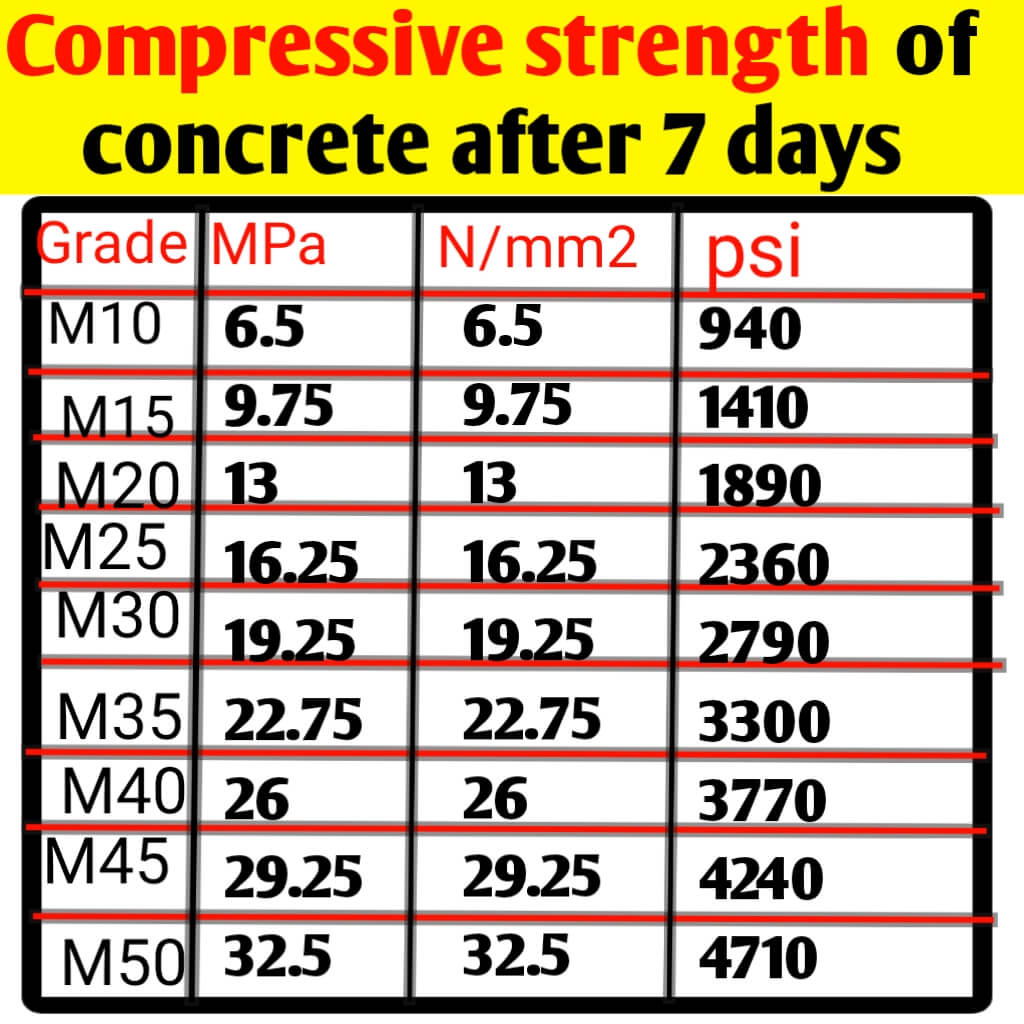 Compressive strength of different grade concrete at 7 days