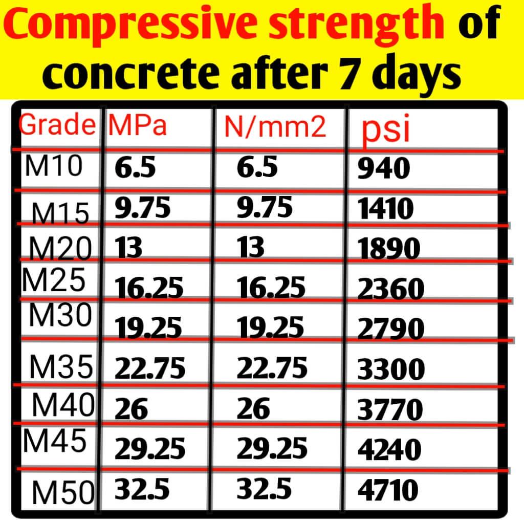 Compressive strength of different grade concrete at 7 days