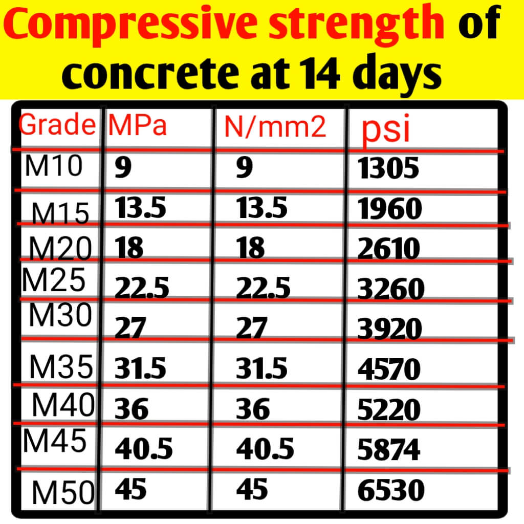 Compressive strength of different grade concrete at 14 days