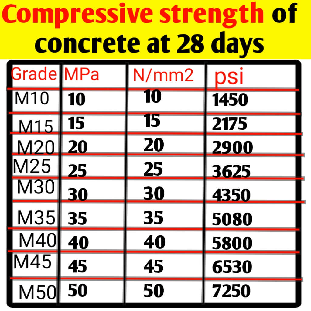 Compressive strength of different grade concrete at 28 days
