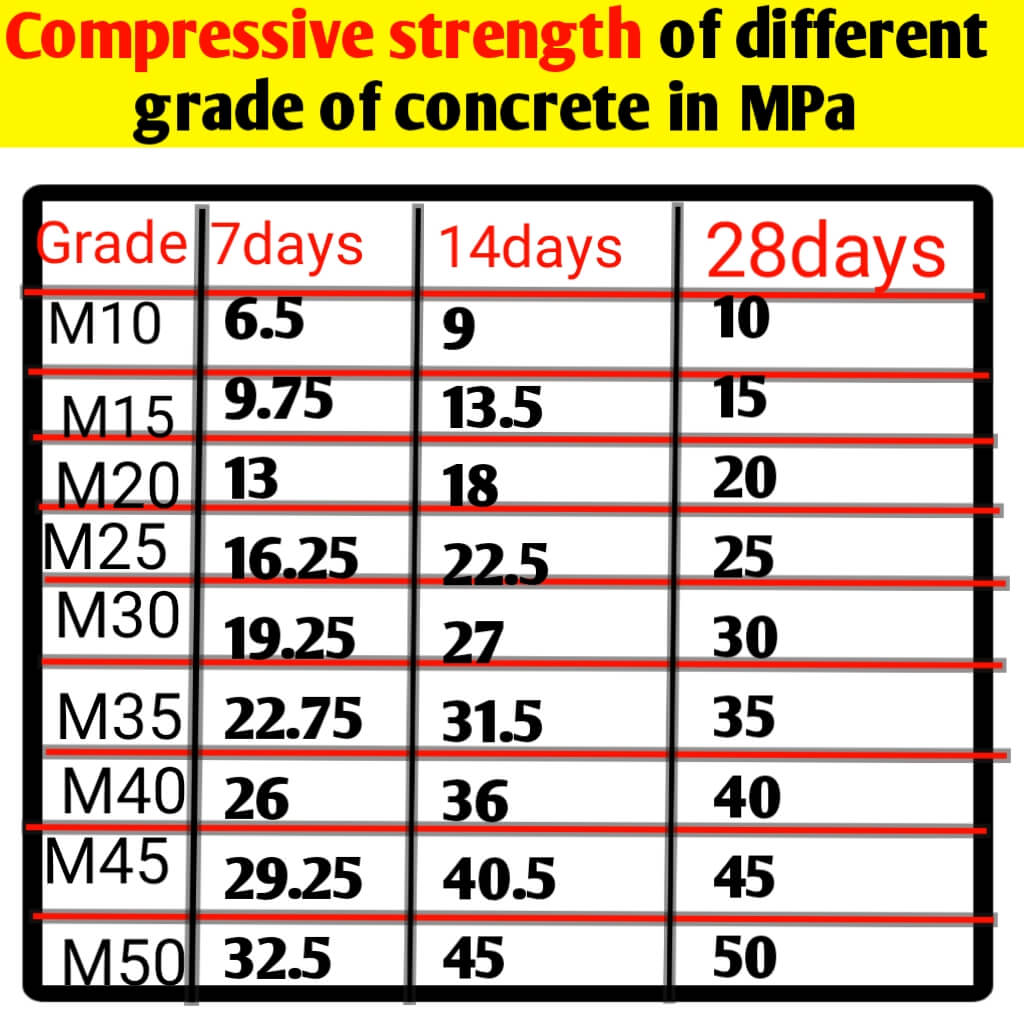 Compressive strength of concrete at 3, 7,14 & 28 days