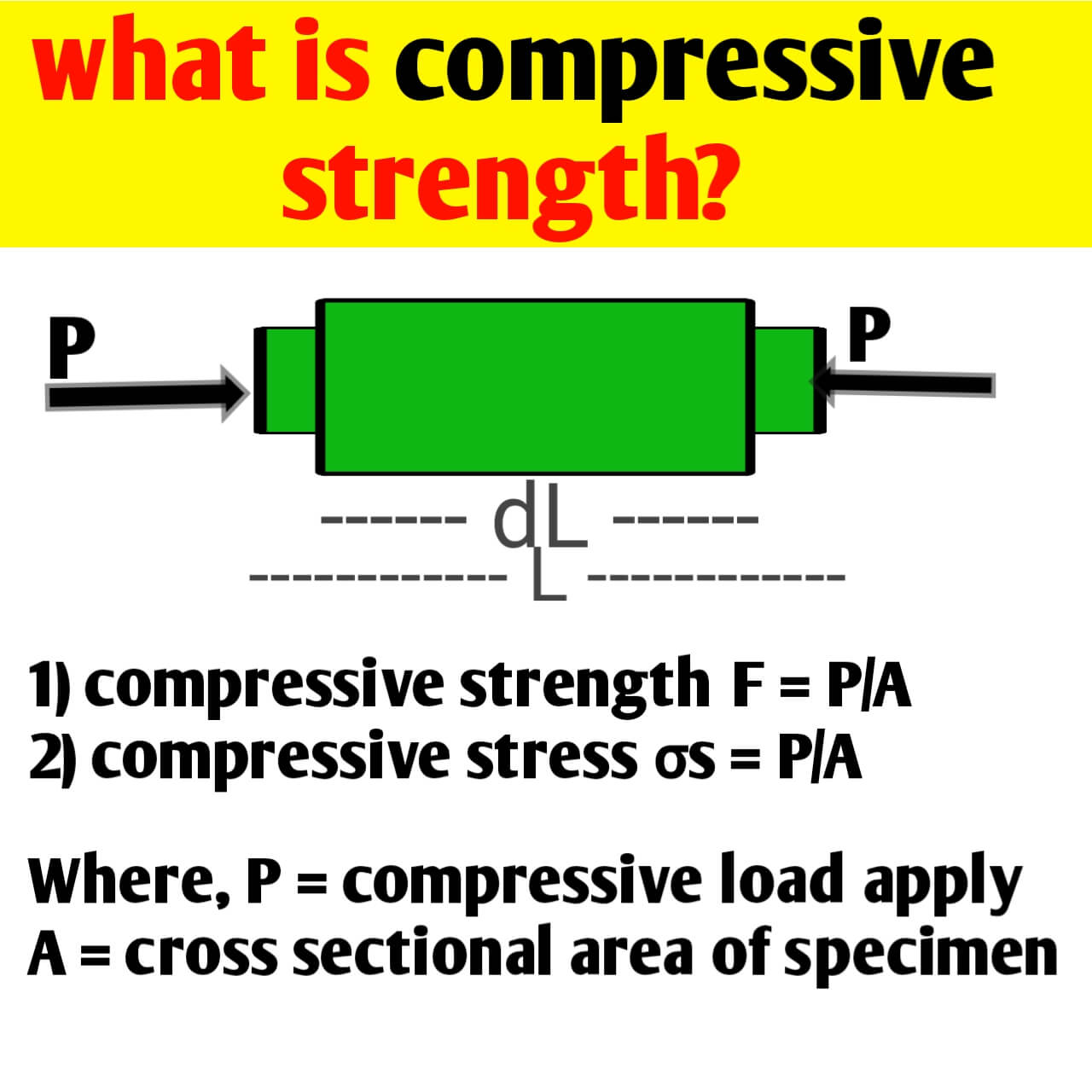 What is compressive strength? Stess & Strain