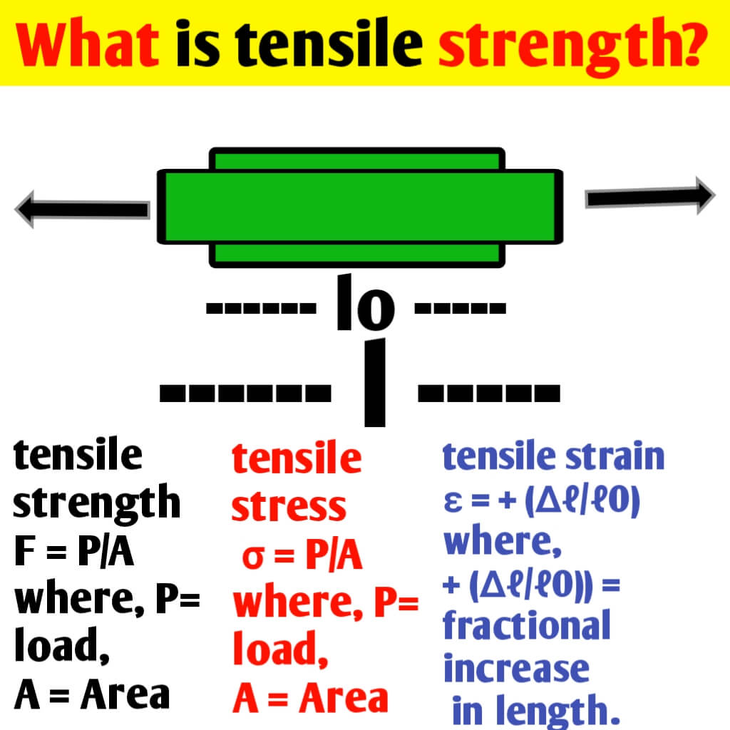 What is tensile strength? Stress & Strain