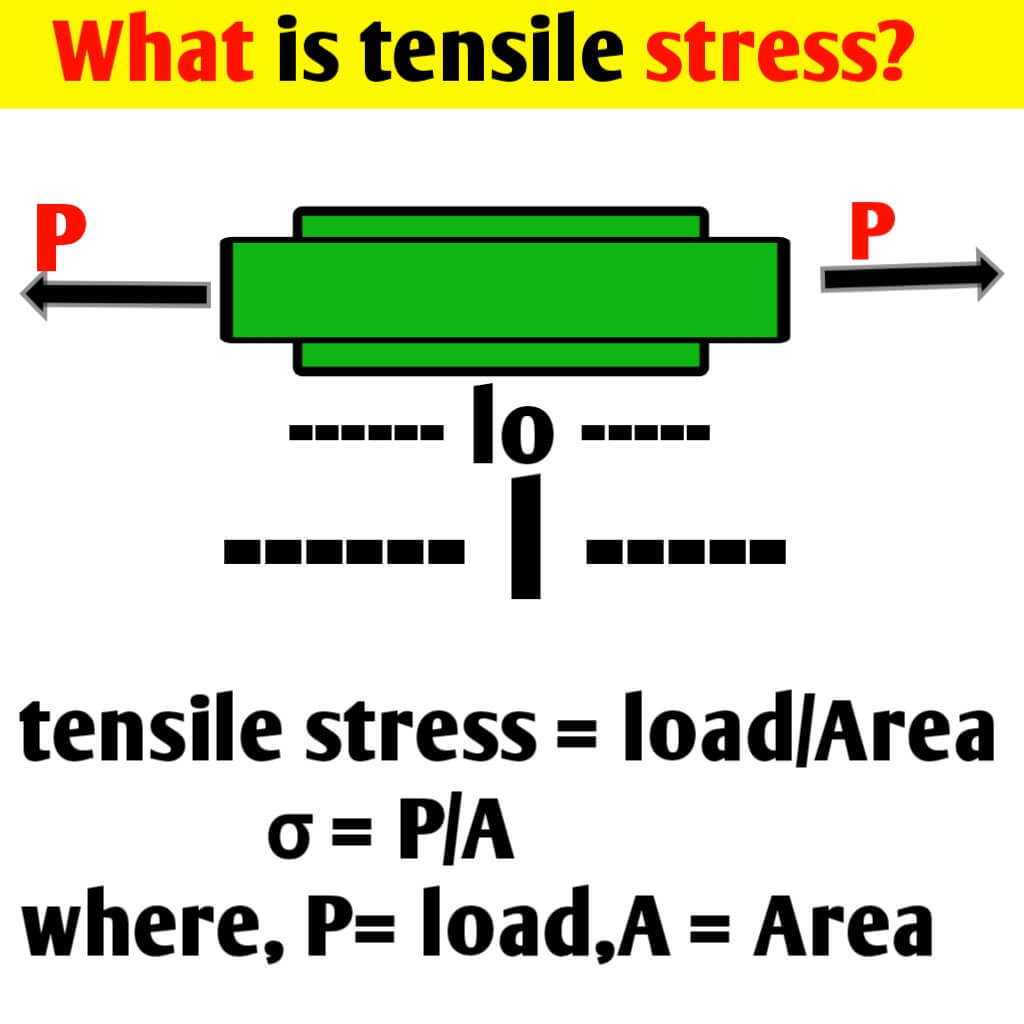 What is tensile stress?