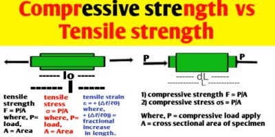 Compressive strength vs tensile strength | Stress & Strain