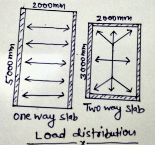 One way slab and two way slab load distribution