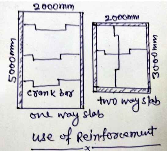 One way slab and two way slab reinforcement