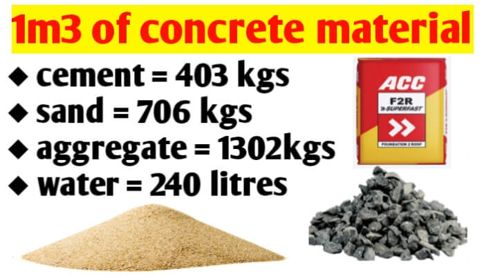1m3 of concrete material cement sand aggregate and water