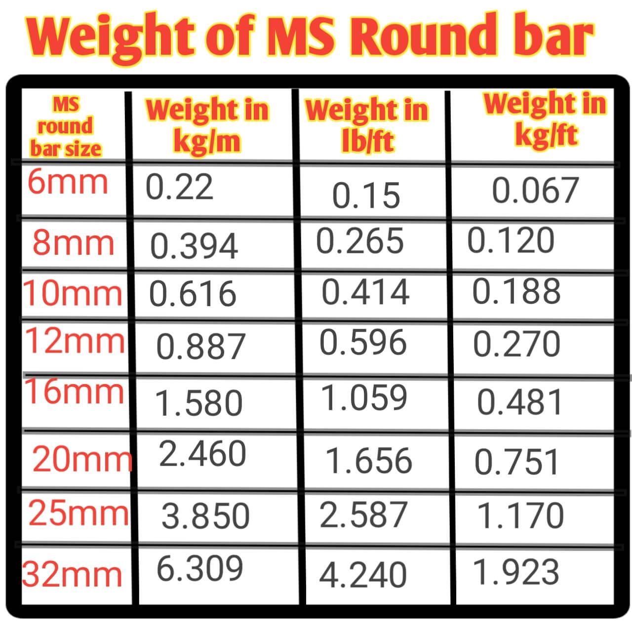 Weight of MS round bar chart