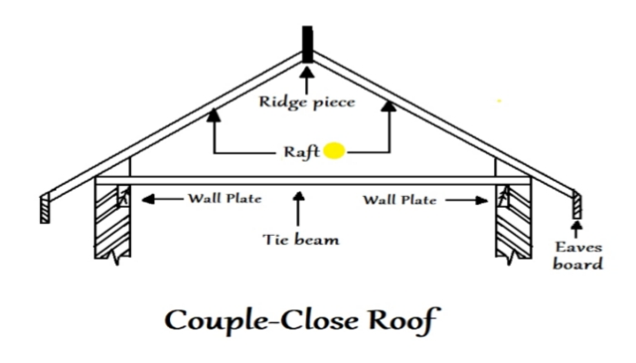 Couple close roof