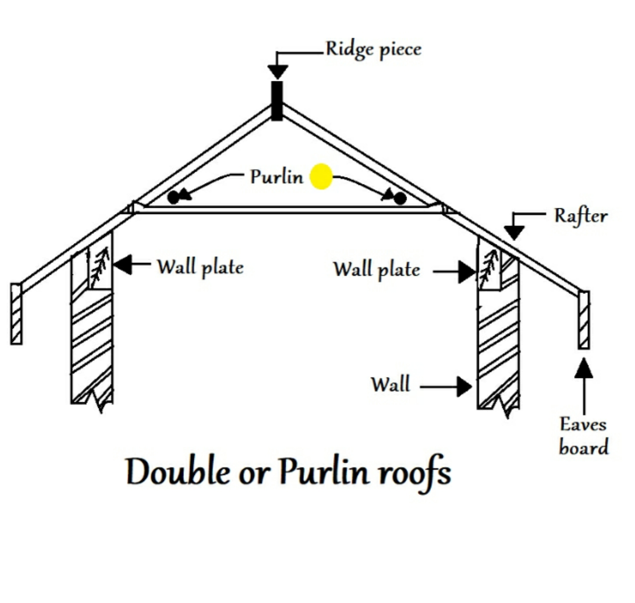 Double or purlin roofs