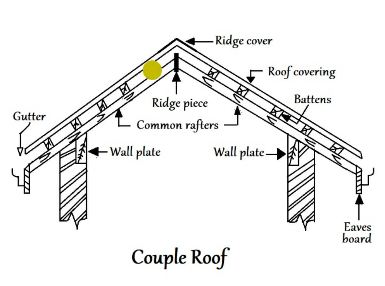 Couple roof