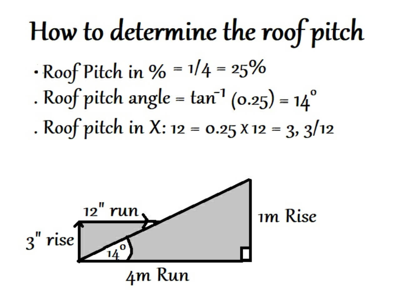 How to calculate the roof pitch | pitch formula for roof