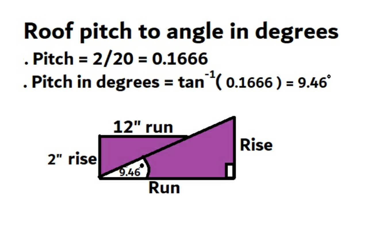 Roof pitch to angle in degrees