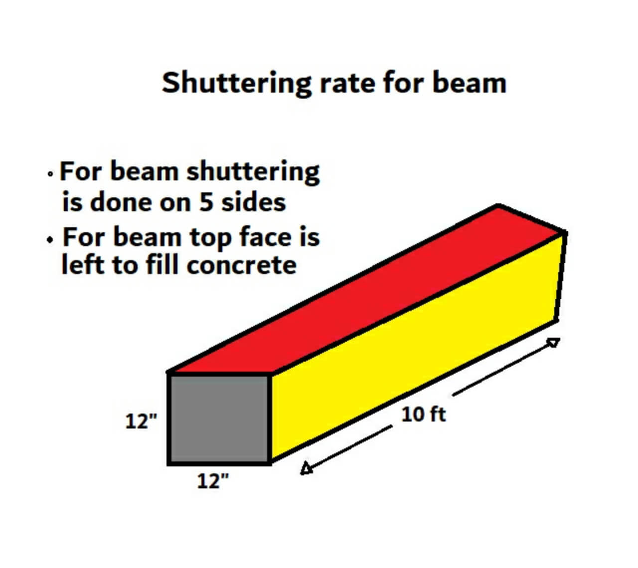 Shuttering rate/ cost calculation for beam