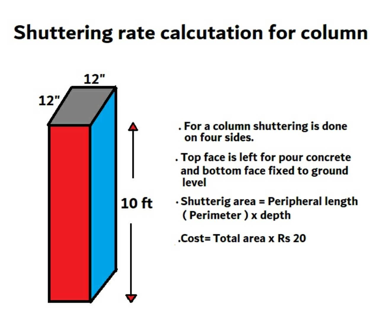 Shuttering rate/ cost calculation for column