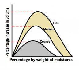 Bulking of sand graph