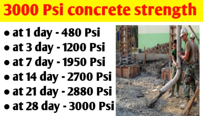 3000 Psi concrete compressive strength at 3, 7, 21 and 28 days
